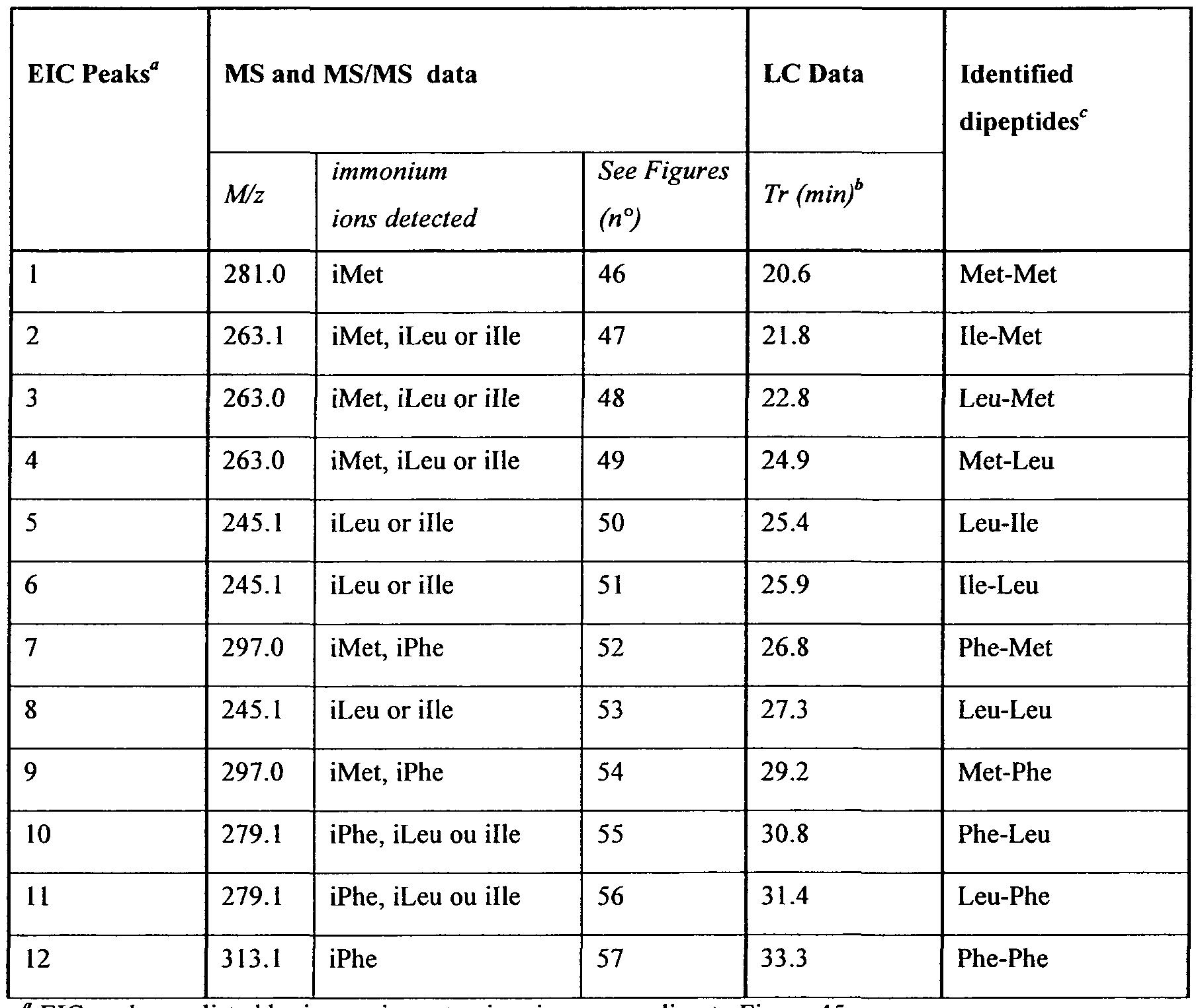 Table For Quadratic Equation