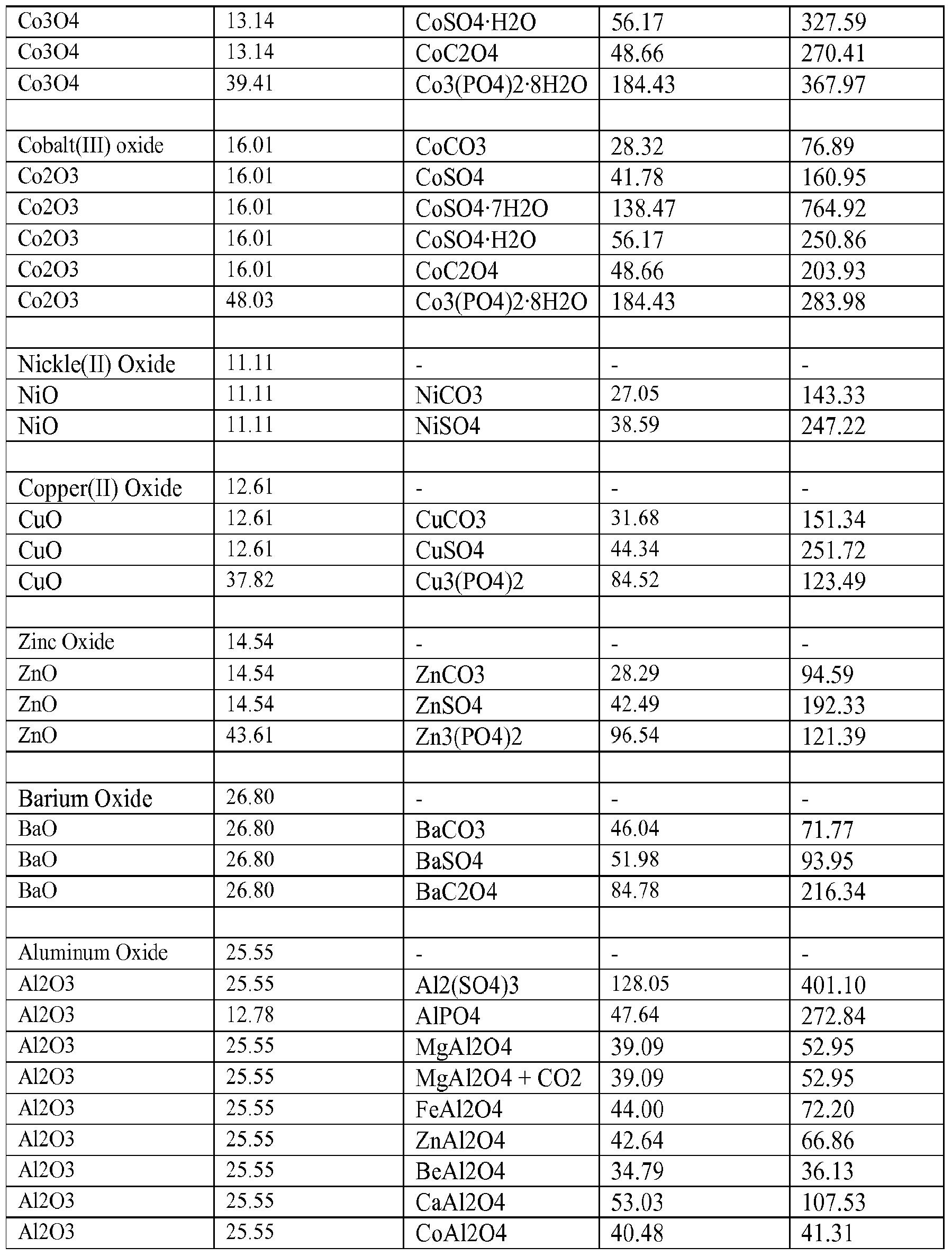 Aluminum Molar Mass Of Aluminum