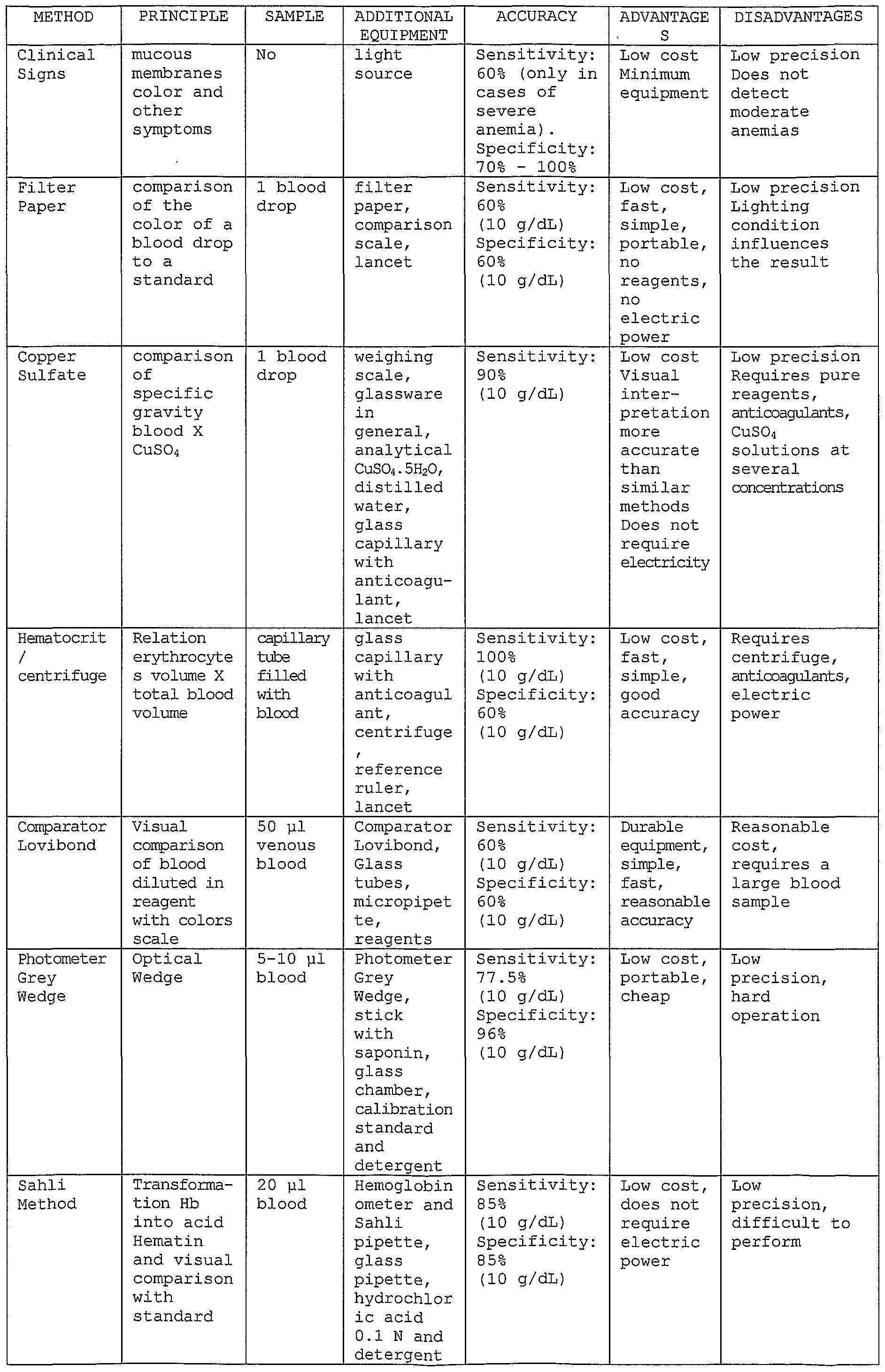 Hematology Worksheet