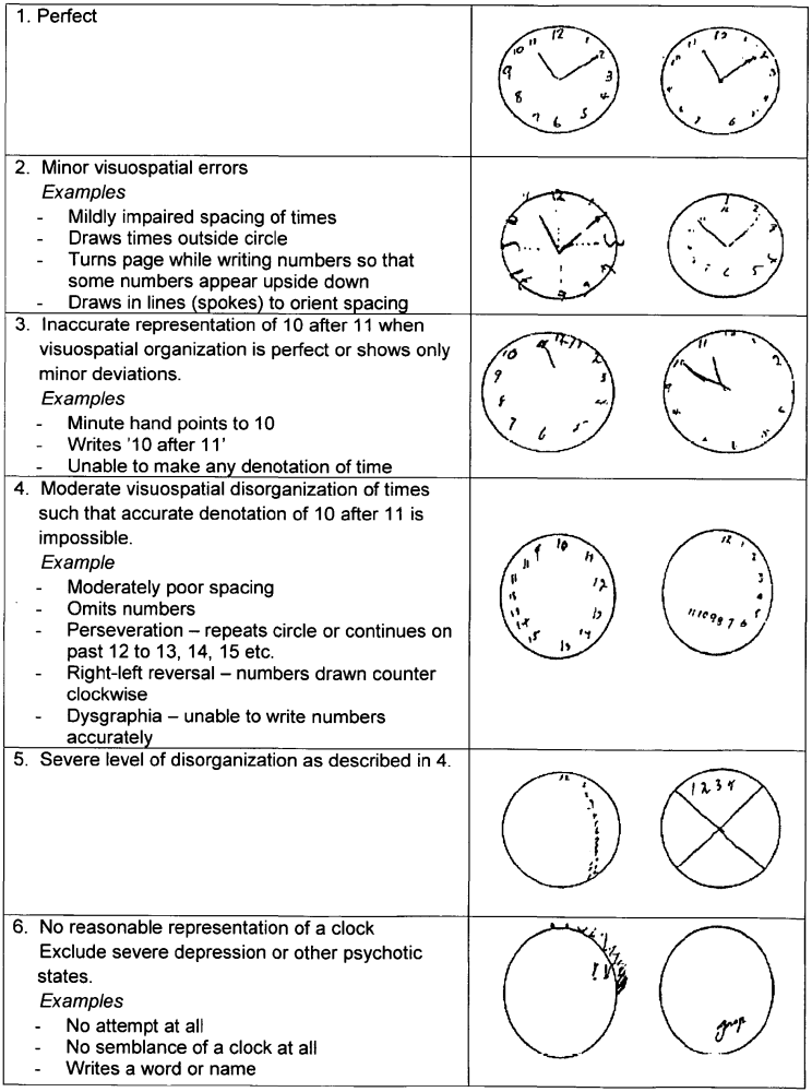 The Clock Drawing Test and Dementia (5/6)