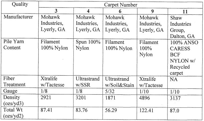 Carpet Density Rating Chart Www Resnooze Com