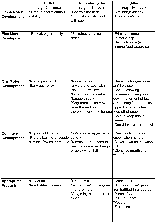 Fine Motor Development Milestones Chart