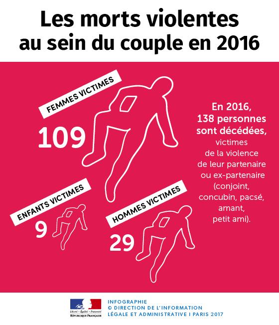 Les morts violentes au sein du couple 2016