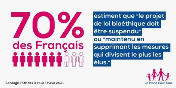70 % des Français