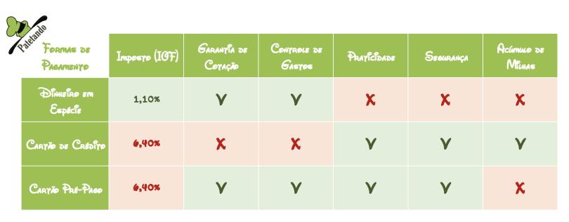 Tabela comparando as vantagens e desvantagens de cada forma de pagamento para a sua viagem para Orlando: Dinheiro em Espécie, cartão de Crédito e Cartão Pré Pago