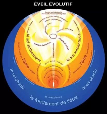 eveil evolutif