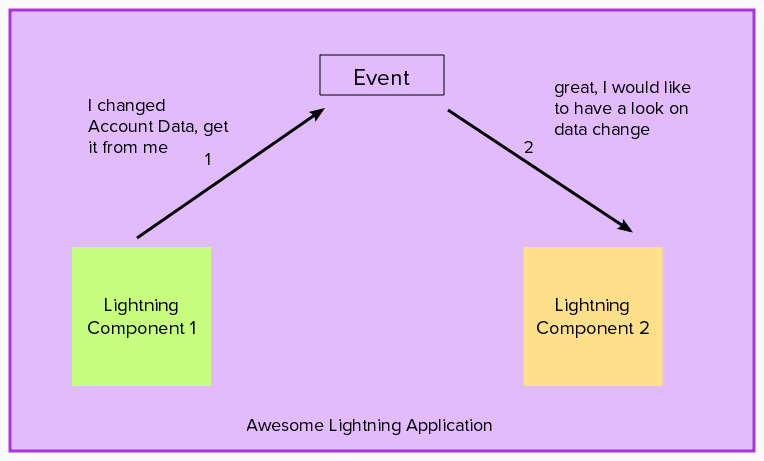 Handling Events in Lightning Components