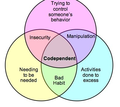 Codependency and addiction recovery