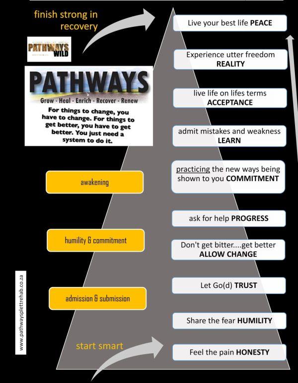 alternatives to drug and alcohol rehab centres