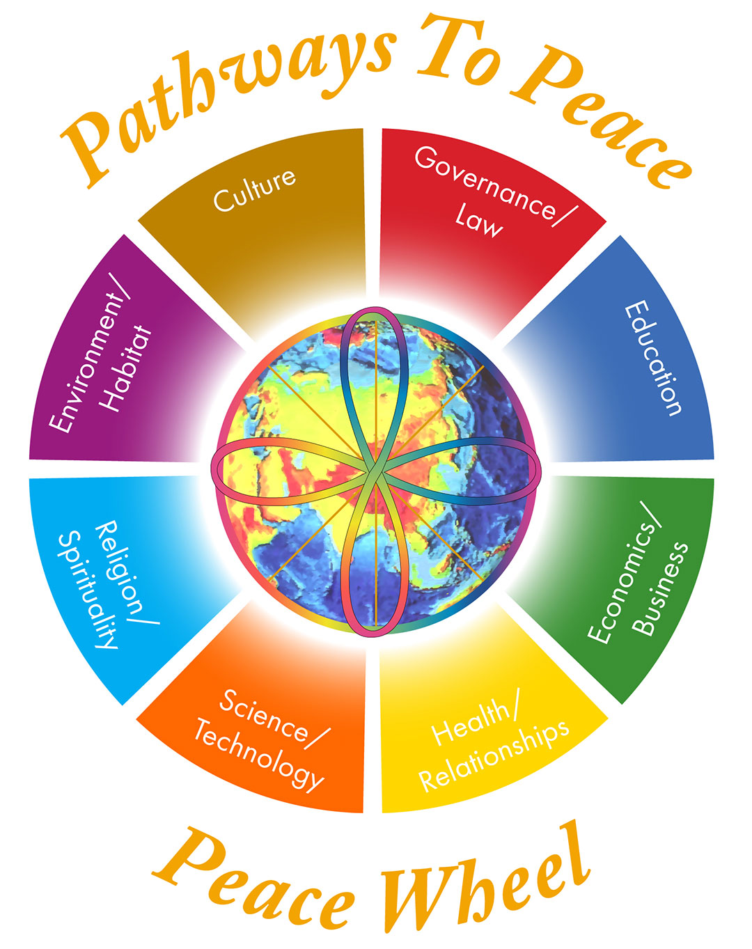 Pathways To Peace Together Building A Sustainable