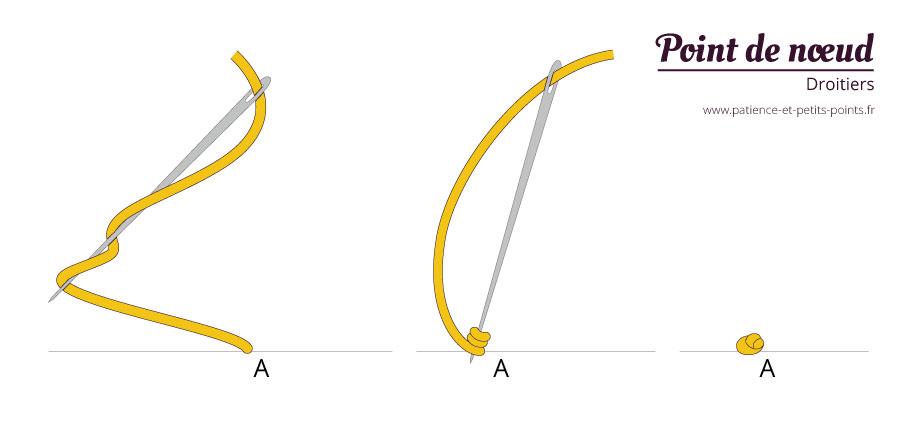Schéma pour faire un point de nœud - droitier - Patience et Petits Points