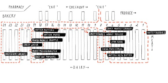 Map of grocery store indicating the location of products from this project have been labeled.