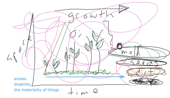 """Two axes of a graph, the Y labeled space, the X labeled time. Across the top, an arrow labeled """"growth"""" points to the right, under which is drawn a 0%. A series of green stems with leaves grow progressively taller along the X axis. The words mold, seeds, and dirt are circled on the right; the words access, disability, and the phrase """"the materiality of things"""" are included on the left. A scrawled looping pink line is scribbled over the entire image."""