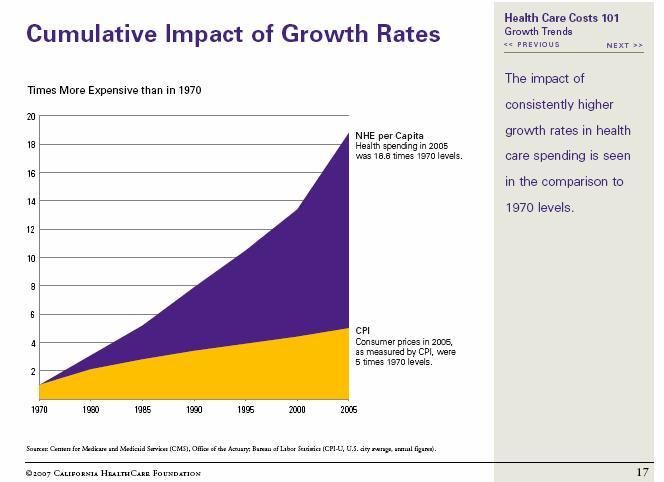 Cost Curve