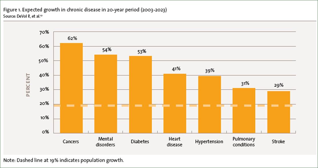 Medco Chronic Disease Growth
