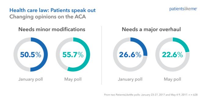 PatientsLikeMe ACA patient poll