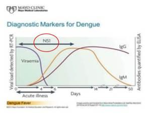 Petanda Diagnosis Dengue