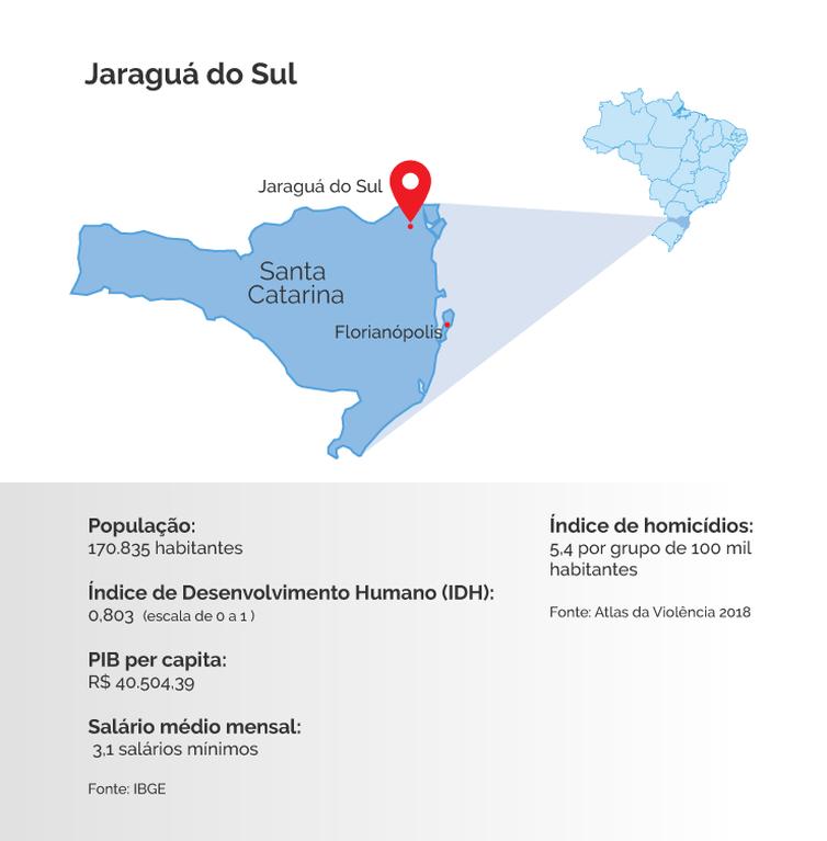 Info Jaraguá do Sul