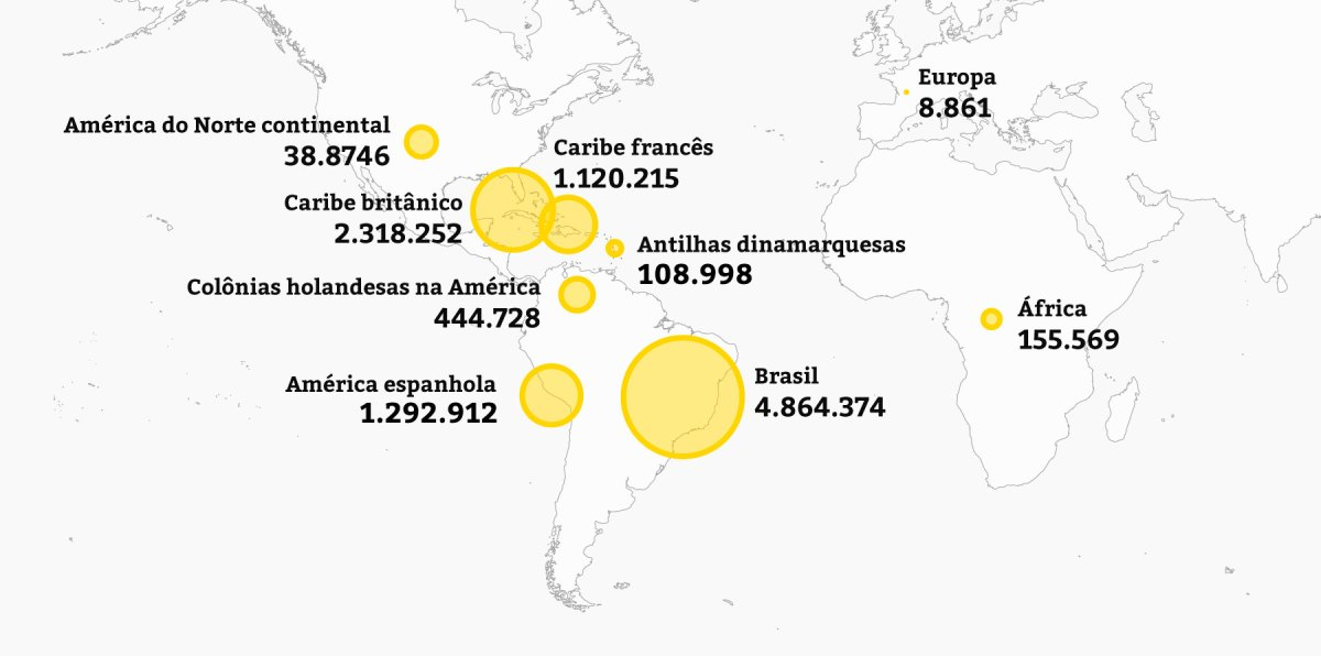 Regiões onde foram desembarcados escravos entre os séculos 16 e 19