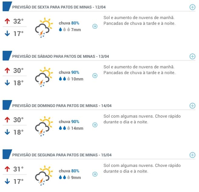 Previsão do Tempo Patos de Minas