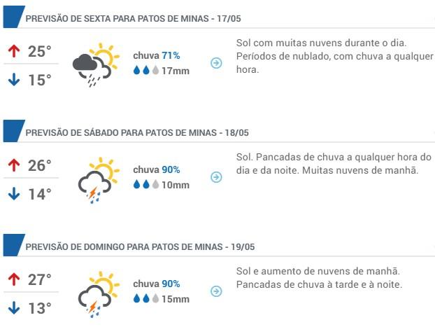 Previsão do Tempo Patos de Minas Fenamilho