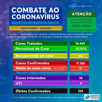 COVID-19 Patos de Minas sexta-feira 27 de agosto de 2021 (1)