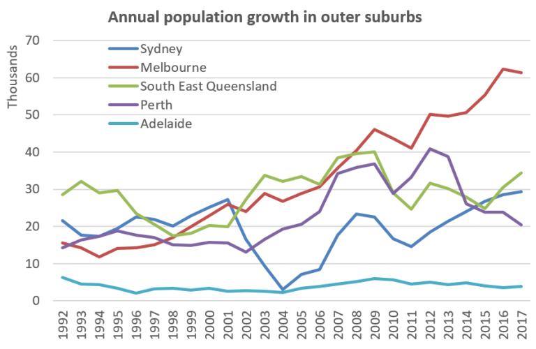 Estimating the size of Australia's Suburban Population