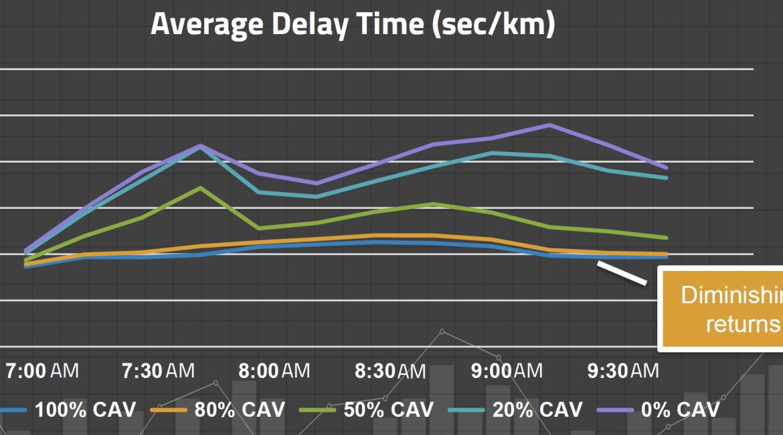 Enhanced Network Performance