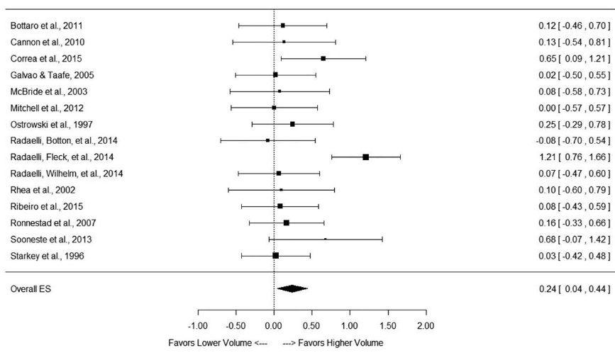 Muskuläre Hypertrophie: Volumen vs. Intensität – Eine Tiefenanalyse