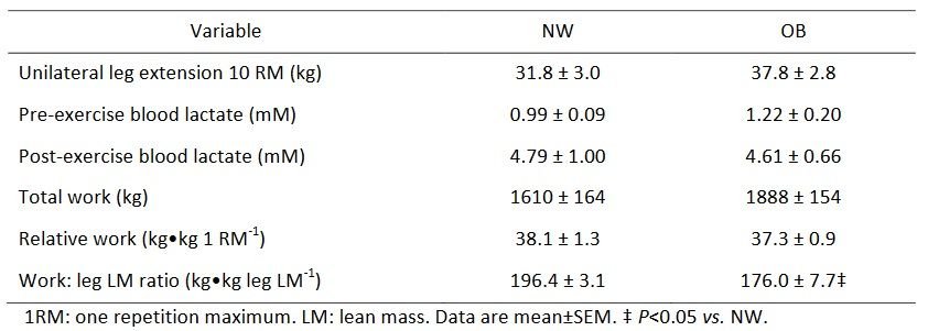 Gemessene Trainings-Variablen in untrainierten normalgewichtigen (NW, n=9) und fettleibigen (OB, n=9) Individuen.