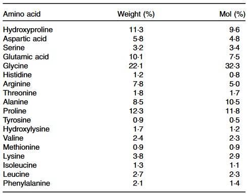 Aminosäureprofil eines Supplements mit Collagen-Peptiden. Die biologische Wertigkeit von Null kommt durch die fehlenden Aminosäuren Tryptophan und Cystein zu Stande.