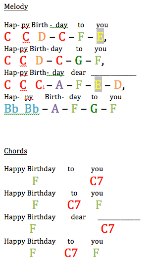 The Happy Birthday Song Music Ed Tech