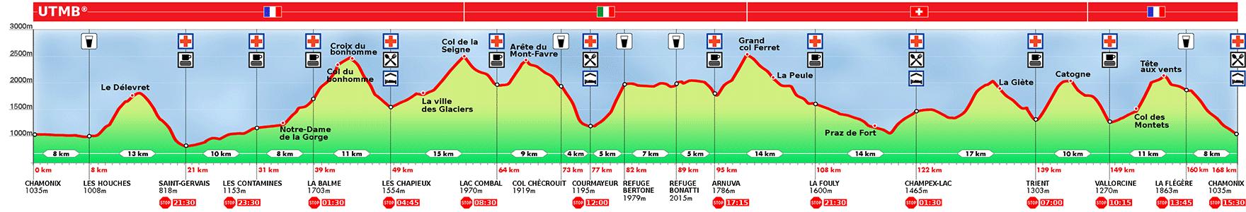 Profile Ultra Tour du Mont Blanc
