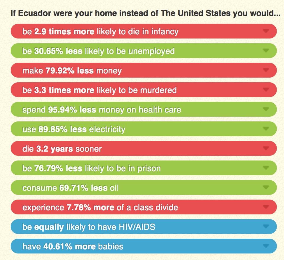 US Compared to Ecuador