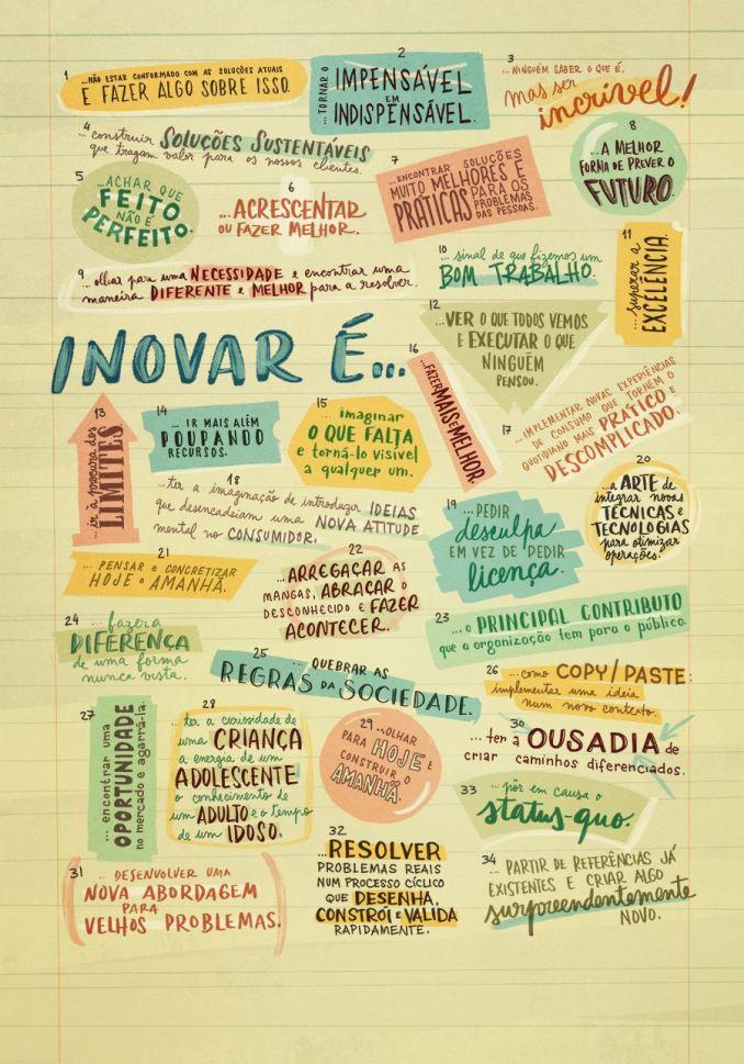 Inovar é...