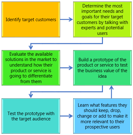 1.- Creators identify target customers. 2.- By talking with experts and potential users creators determine the most important needs and goals for their target customers. 3.- Creators evaluate the available solutions in the market which enables them to understand how their product or service is going to differentiate from the competition (price, features, availability...). 4.-  The creators build a prototype of the product or service that enables them to check the business value of the idea. 5.- The creators test the prototype with the target audience and from their feedback they learn what features they should keep, drop, change or add to make it more relevant to their prospective users. 6.- The creators iterate the build-test-learn loop to improve the match between the customer needs and the product or service.