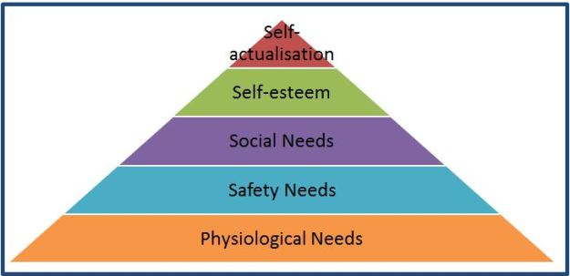 Maslow's hierarchy of needs. At the bottom physiological needs, followed by safety needs, social needs, self-esteem, and self-actualization at the top.