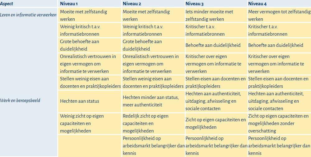 tabel-groeneveld-van-steensel-2009