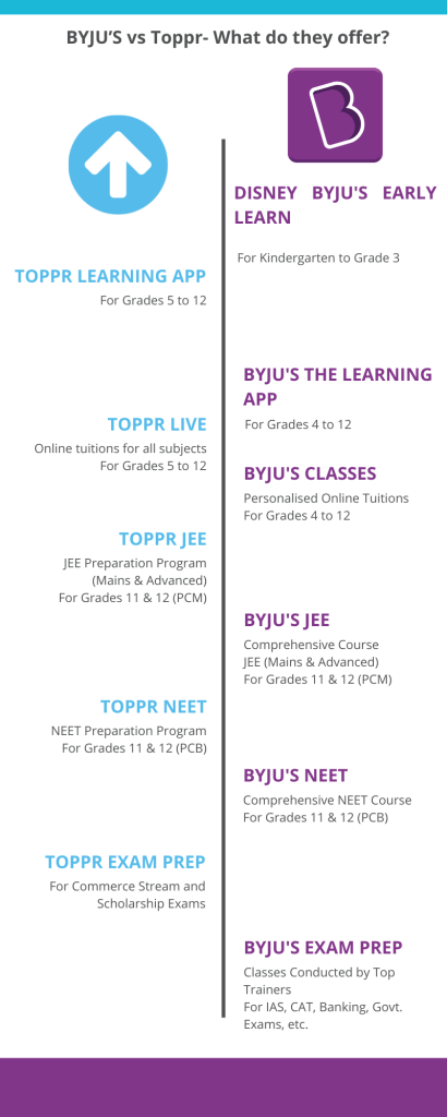 BYJU'S vs Toppr- What do they offer_