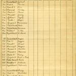 liste concurrants 1906