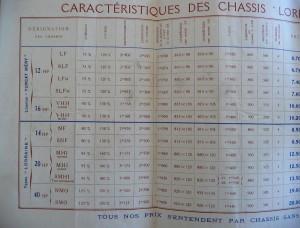 doc1912LD2-300x228 Caractéristiques et désignations des châssis Lorraine Dietrich avant '14 Caractéristiques des Lorraine avant 1914 Lorraine Dietrich