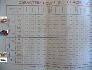 doc1912LD2-bis-300x228 Caractéristiques et désignations des châssis Lorraine Dietrich avant '14 Caractéristiques des Lorraine avant 1914