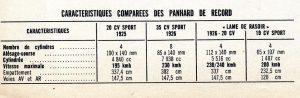 panhard levassor lame de rasoir montlhery 1934 3 (3)