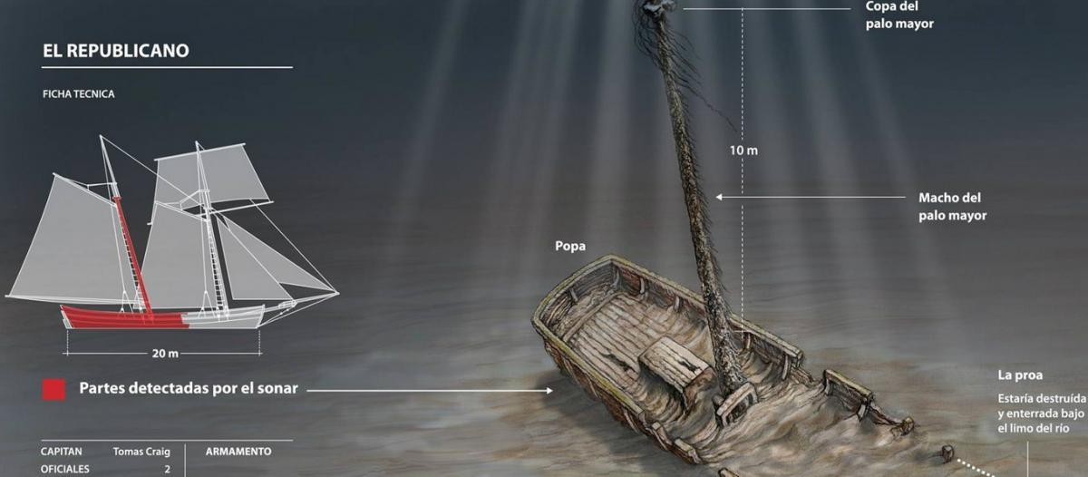 Hallan barco de la Batalla de la Vuelta del Obligado hundido en río Paraná