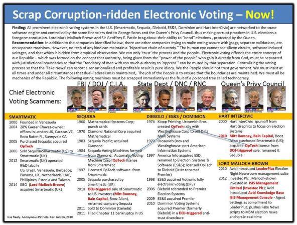 Scrap election corruption