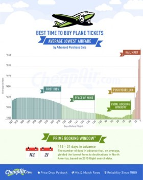 CheapAir.com-When-to-Buy-Plane-Tickets-2016-e1456272693375