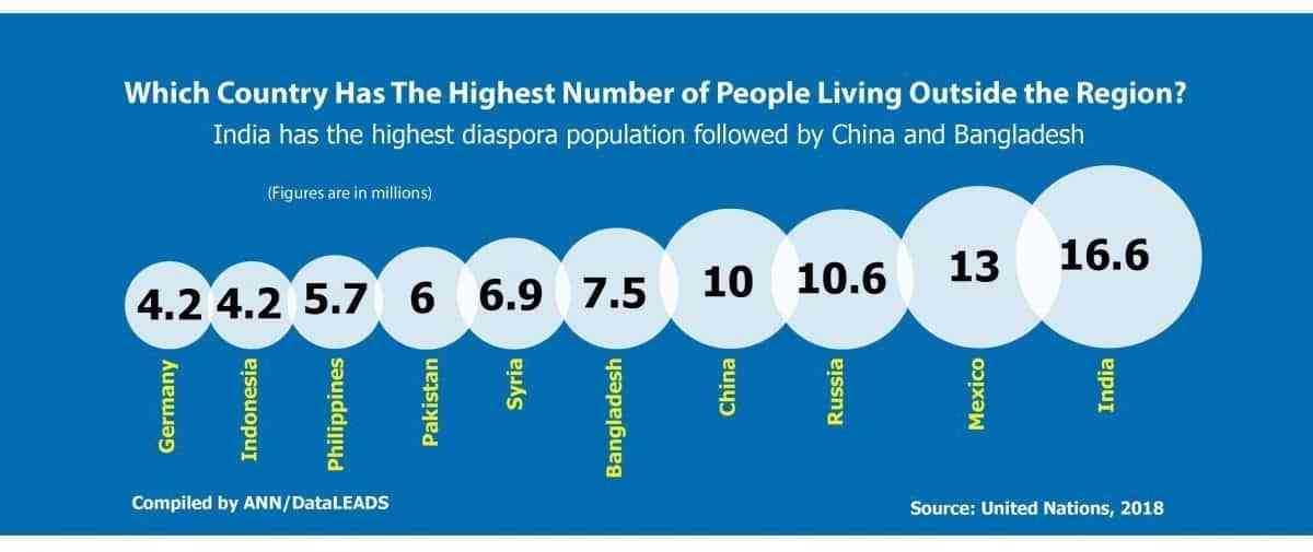 Which country has the highest number of people living outside the region?