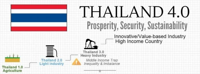 Thailand is now the world's leader in mobile banking users as Thailand 4.0 road continues