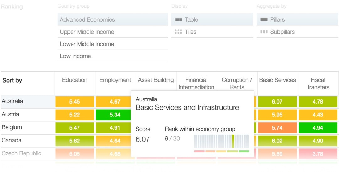 inclusive Growth sort and compare