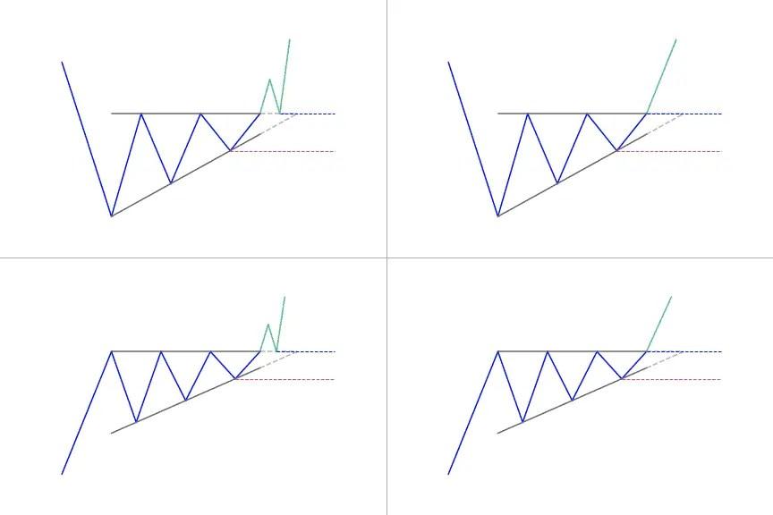 Ascending triangle illustration